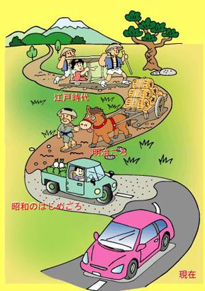 道路の歴史